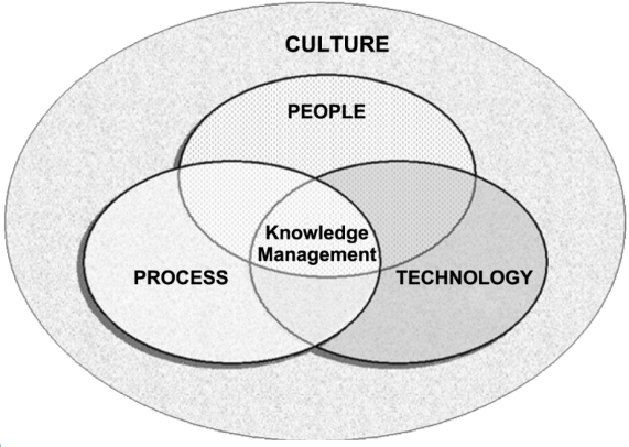People, Process, and Technology