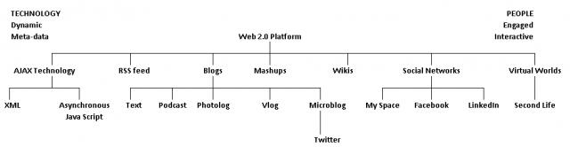 web 2.0 patform tools